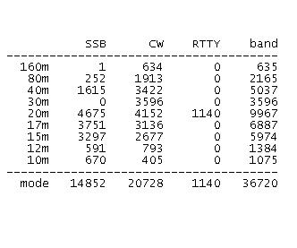 Clicca sull'immagine per ingrandirla  Nome:   statistiche.JPG Visite: 317 Dimensione:   16.1 KB ID: 1241