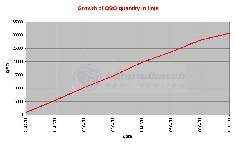 Clicca sull'immagine per ingrandirla  Nome:   growth qso.jpg Visite: 219 Dimensione:   87.5 KB ID: 4113