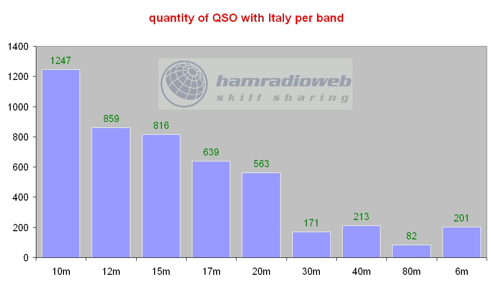 Click image for larger version  Name:qso italy.jpg Views:218 Size:102.0 KB ID:4116