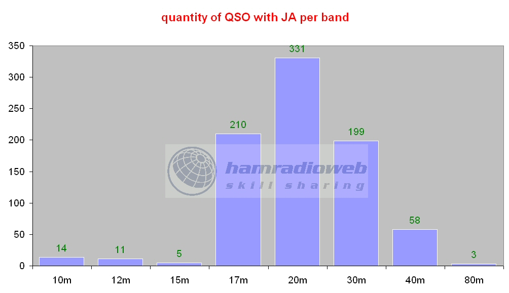 Click image for larger version  Name:qso ja.jpg Views:218 Size:87.5 KB ID:4117