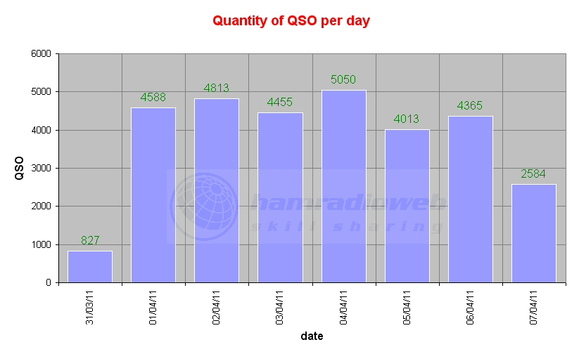 Click image for larger version  Name:qso per day.jpg Views:231 Size:93.6 KB ID:4118
