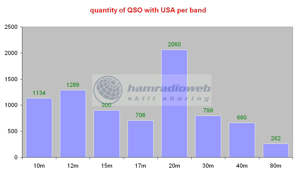 Click image for larger version  Name:qso usa.jpg Views:220 Size:97.8 KB ID:4119