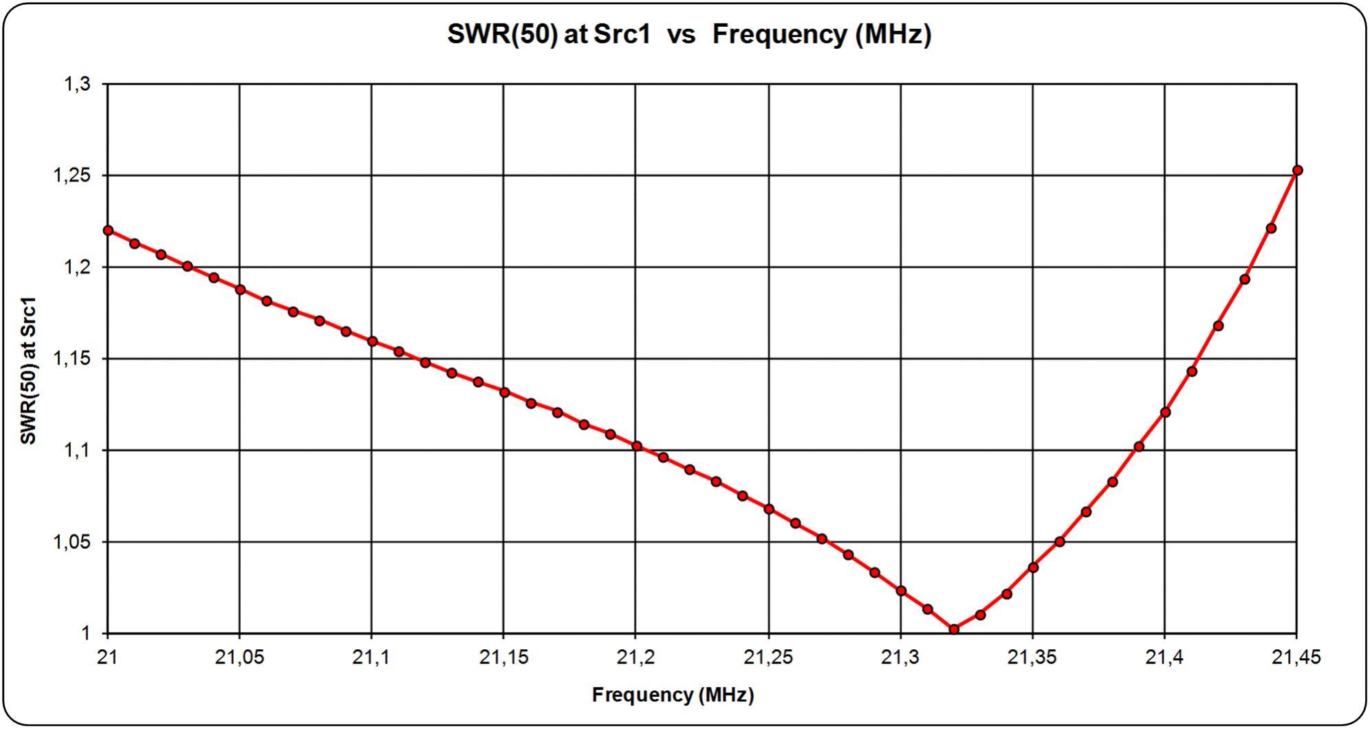 Clicca sull'immagine per ingrandirla  Nome:   OWA5 ELEMENTI IN 15M BY IK7JWY terminali 16mm SWR.jpg Visite: 301 Dimensione:   129.1 KB ID: 14576