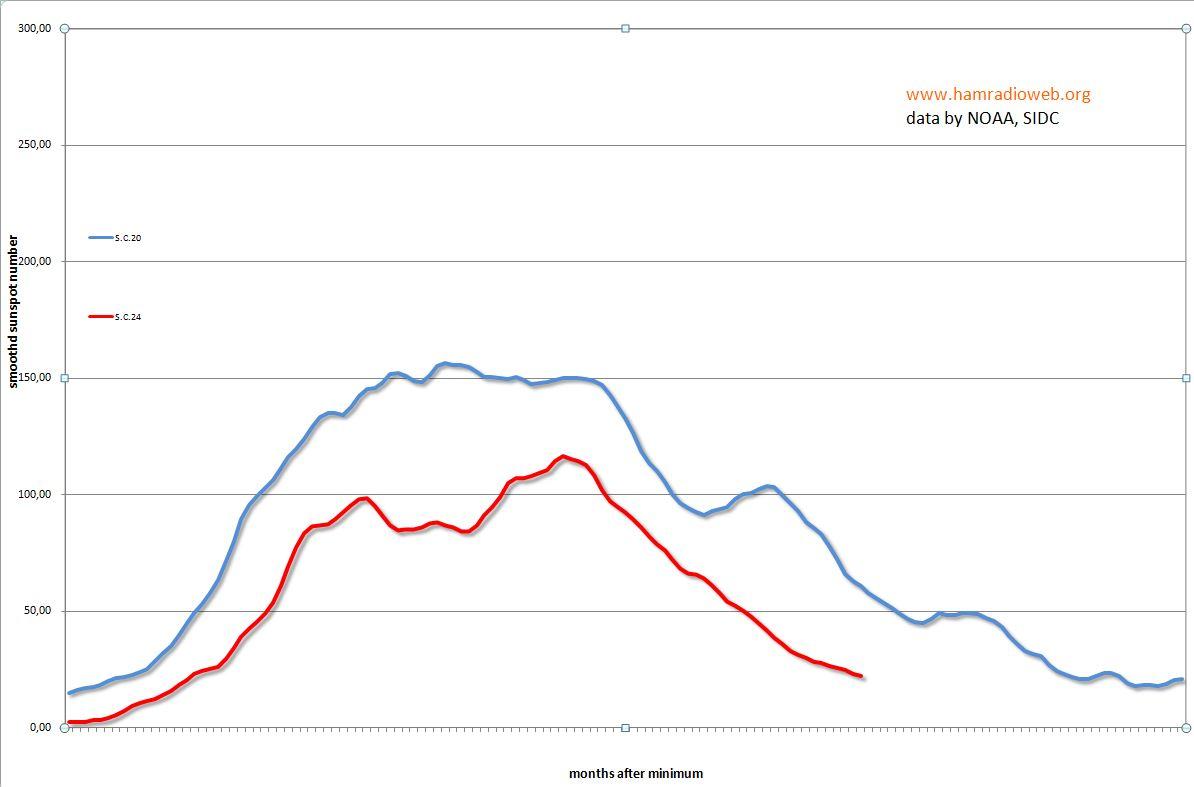 Clicca sull'immagine per ingrandirla  Nome:   grafico per svalgaard.JPG Visite: 150 Dimensione:   69.2 KB ID: 17784