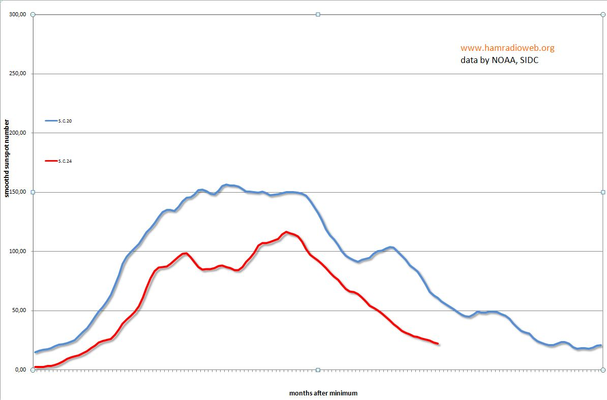 Clicca sull'immagine per ingrandirla  Nome:   grafico per svalgaard.JPG Visite: 151 Dimensione:   69.2 KB ID: 17784
