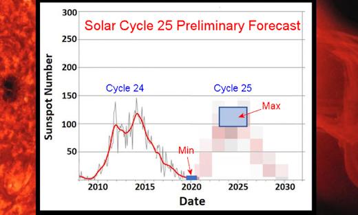 Clicca sull'immagine per ingrandirla  Nome:   SolarCycle25b_strip.jpg Visite: 74 Dimensione:   148.4 KB ID: 18980